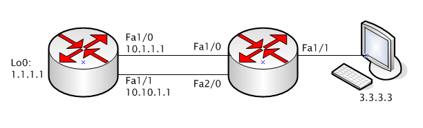 policy-routing-topology