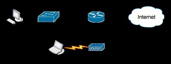 Beispiel-Netzwerk